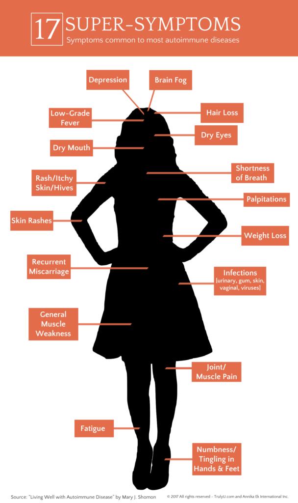 Autoimmune Super-symptoms graphic